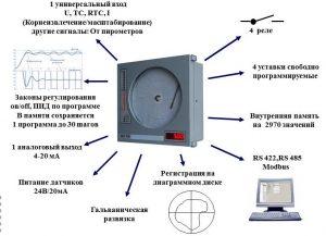 Диск-250М
